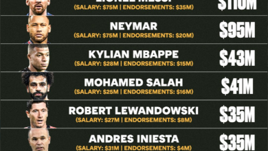 The highest paid footballers in the world 2021, Arabic newspaper -Profile News