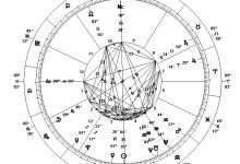 Chinese zodiac, Arabic newspaper -Profile News